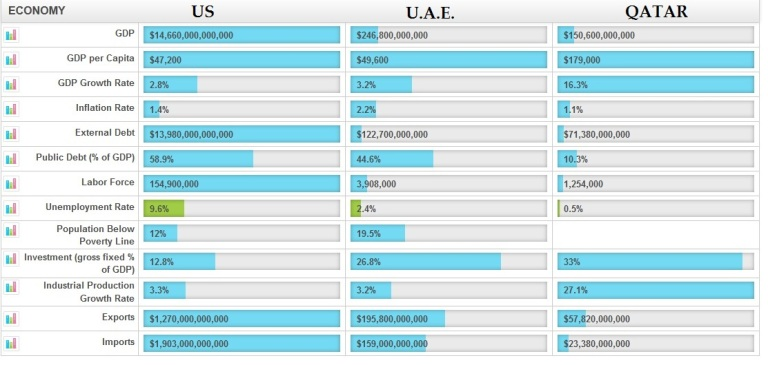 US, UAE and Qatar Statistics
