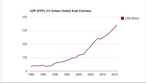 UAE GDP
