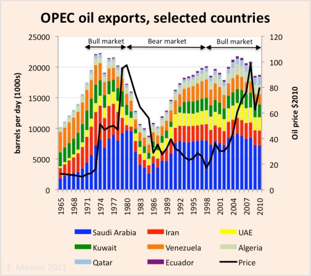 opec-exports