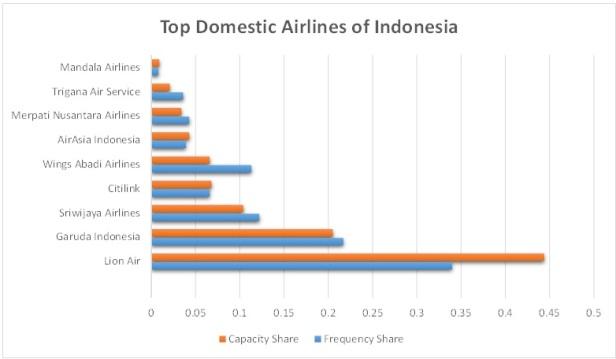 indonesia av 2