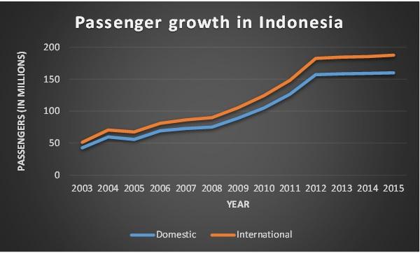 indonesia av