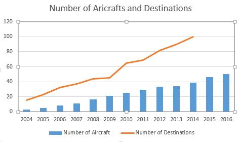graph air arabia12